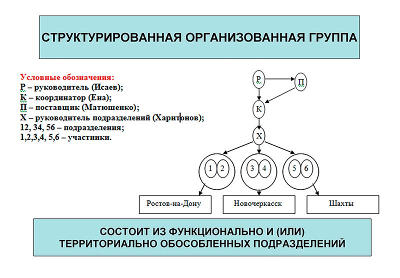 Структурированная организованная группа