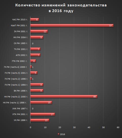 2016 количество изменений законодательства.png