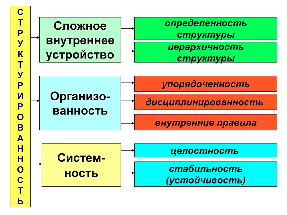 Структурированность организованной группы