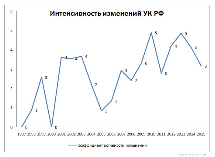 Интенсивность изменений УК РФ