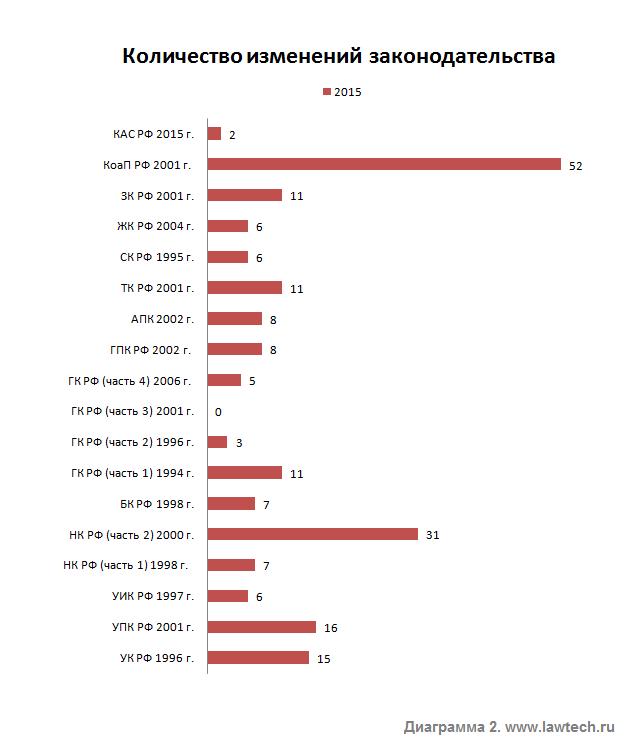 Количество изменений законодательства в 2015 г.