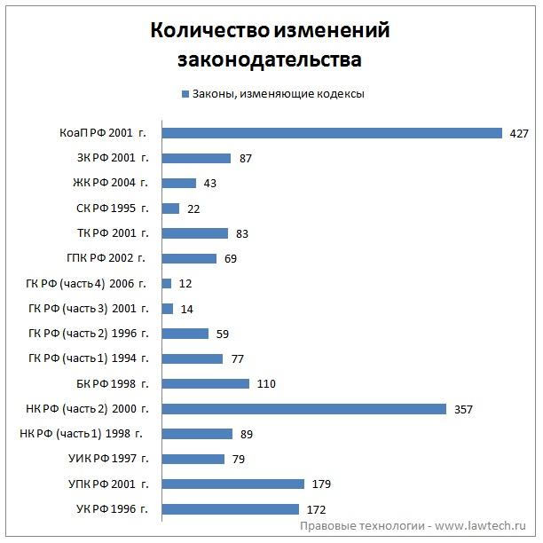 Количество изменений Российского законодательства