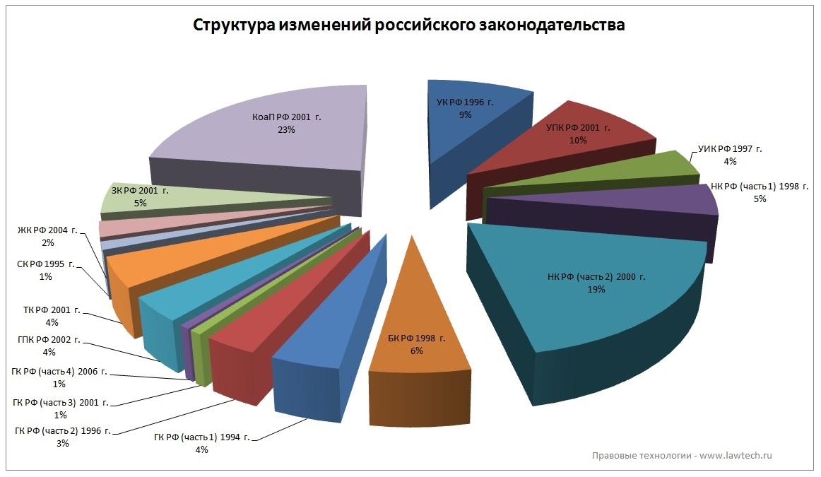 Структура изменений Российского законодательства