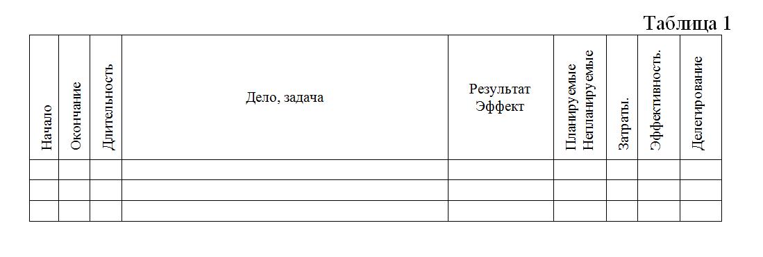 Таблица самоменеджмент преподавателя